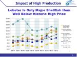 impact of high production