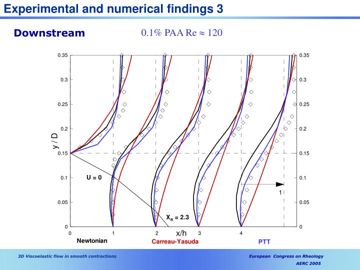 Experimental and numerical findings 3