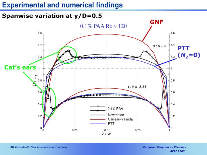 Experimental and numerical findings