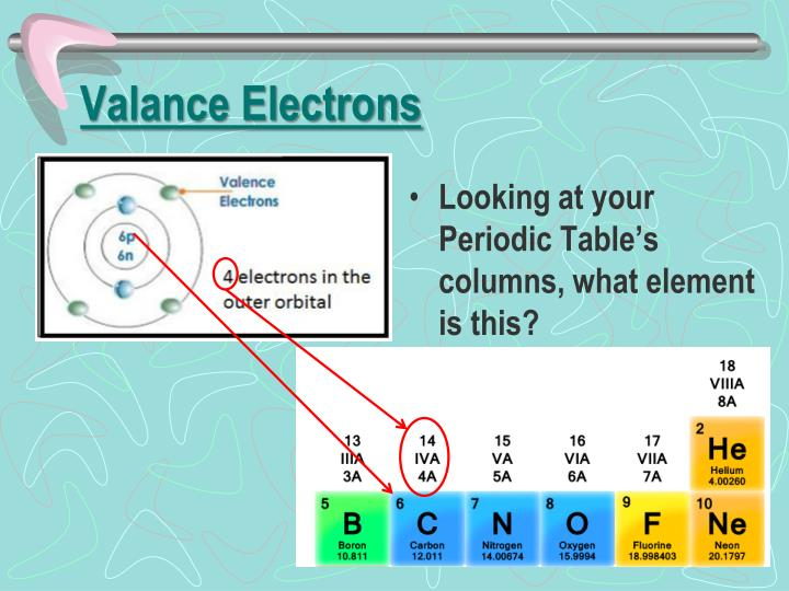 Valance Electrons