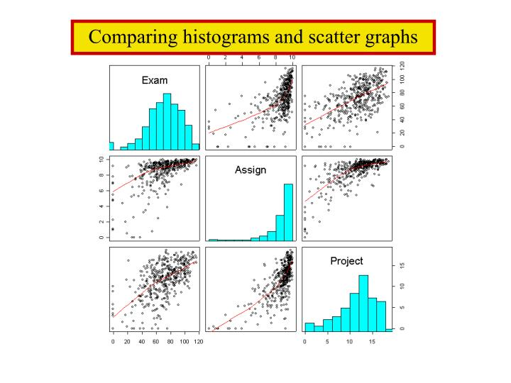 Comparing histograms and scatter graphs