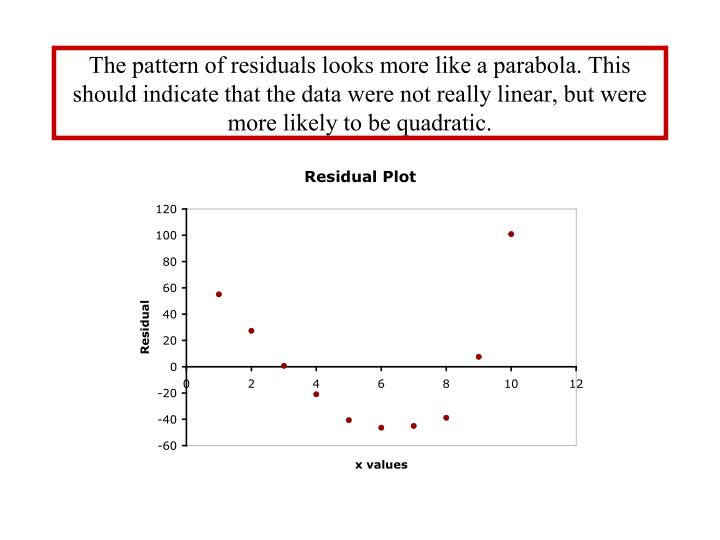 The pattern of residuals looks more like a parabola. This should indicate that the data were not really linear, but were more likely to be quadratic.
