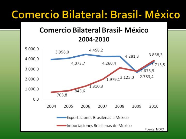 Comercio Bilateral: Brasil- México