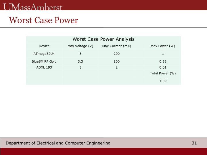 Worst Case Power