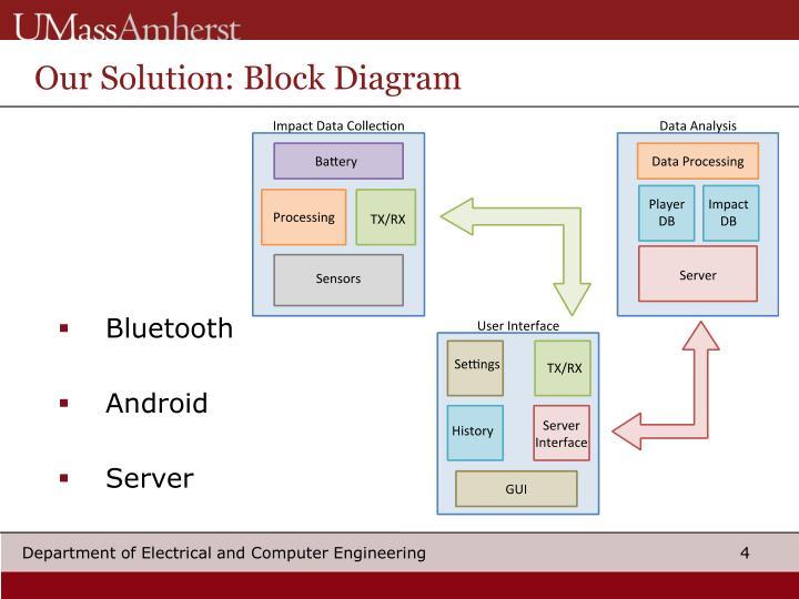 Our Solution: Block Diagram
