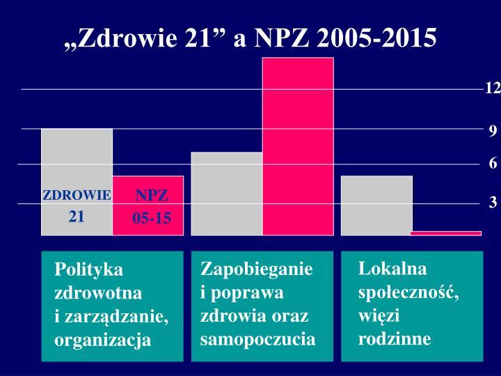 """""""Zdrowie 21"""" a NPZ 2005-2015"""