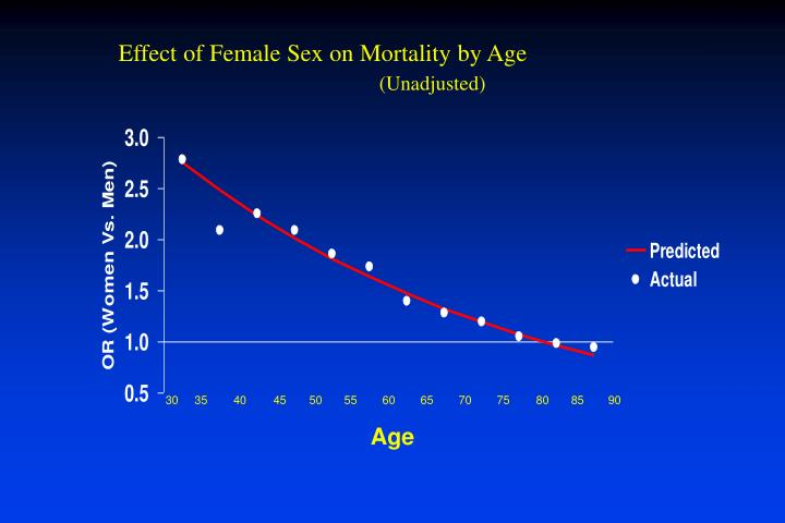 Effect of Female Sex on Mortality by Age