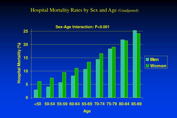 Hospital Mortality Rates by Sex and Age