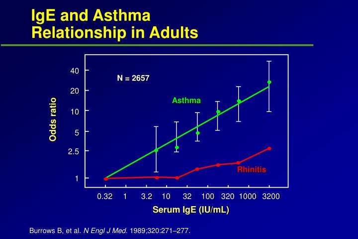 IgE and Asthma
