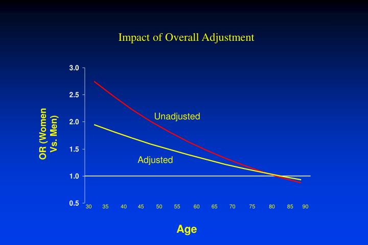 Impact of Overall Adjustment