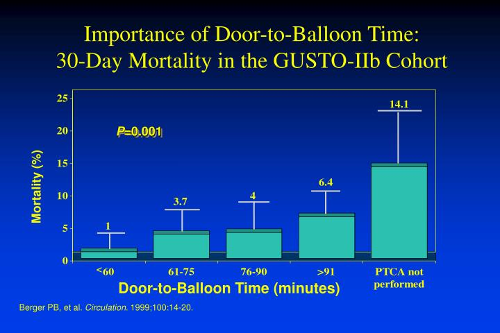 Importance of Door-to-Balloon Time: