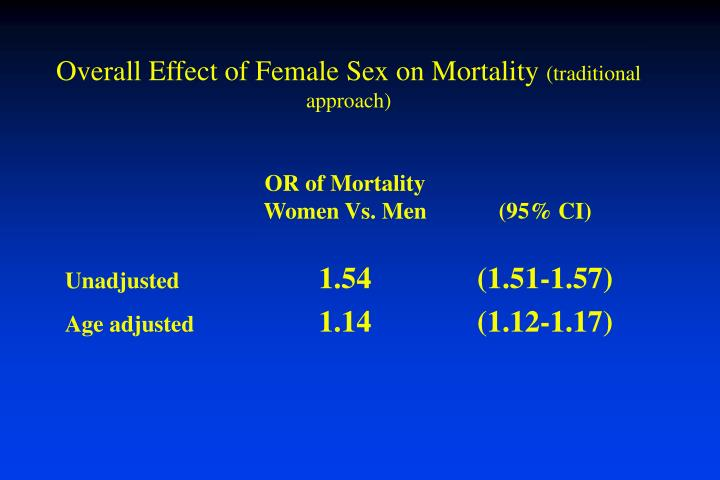 OR of Mortality