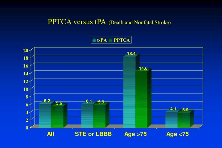 PPTCA versus tPA