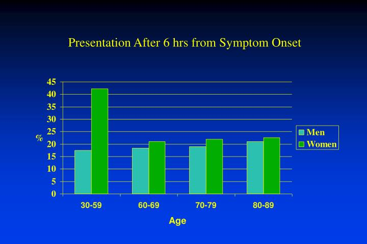 Presentation After 6 hrs from Symptom Onset