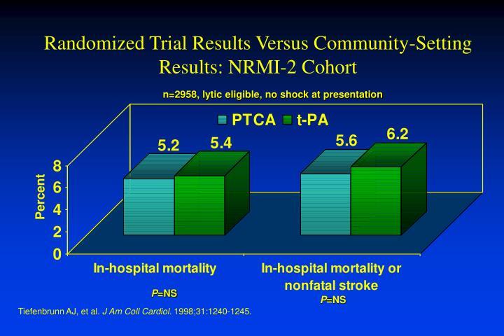 Randomized Trial Results Versus Community-Setting Results: NRMI-2 Cohort