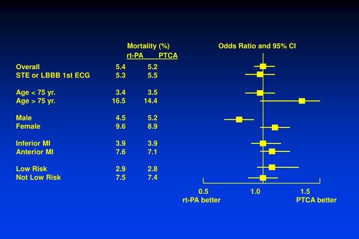 Mortality (%)