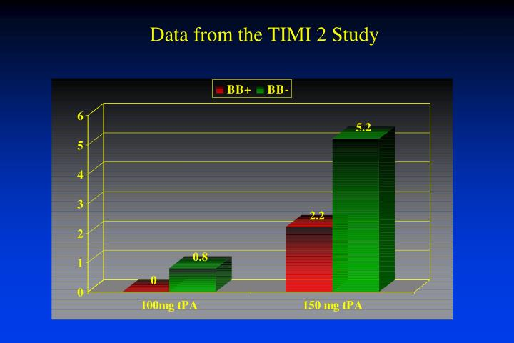 Data from the TIMI 2 Study