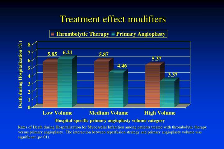 Treatment effect modifiers