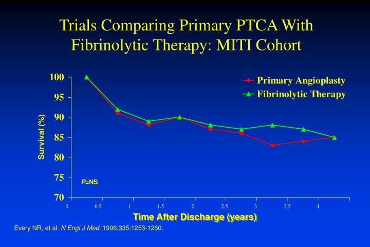 Trials Comparing Primary PTCA With Fibrinolytic Therapy: MITI Cohort