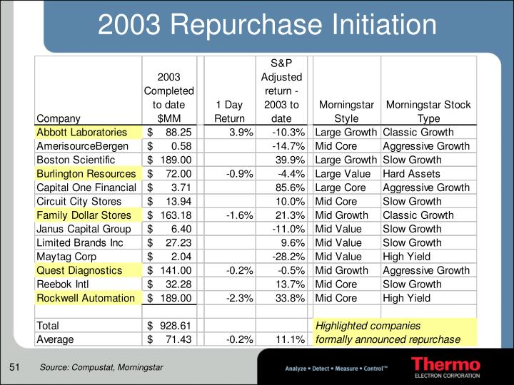 2003 Repurchase Initiation