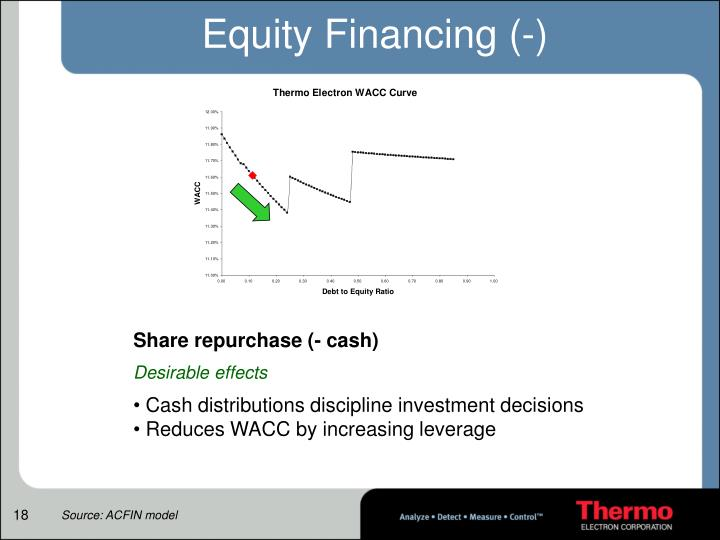 Equity Financing (-)