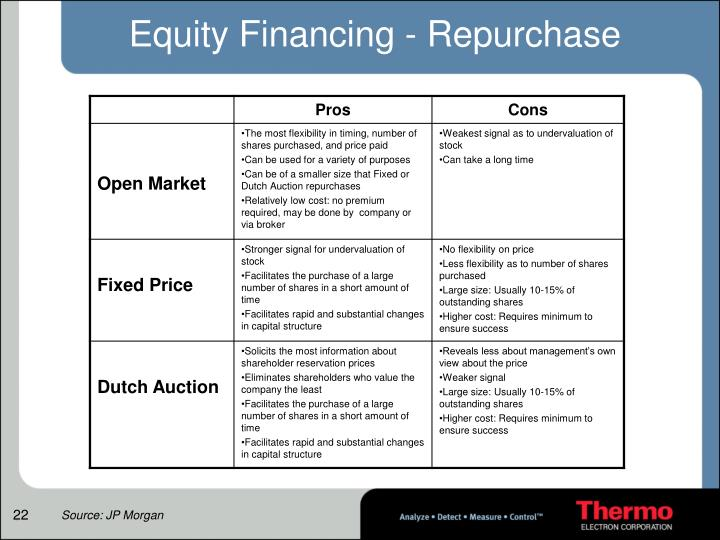Equity Financing - Repurchase