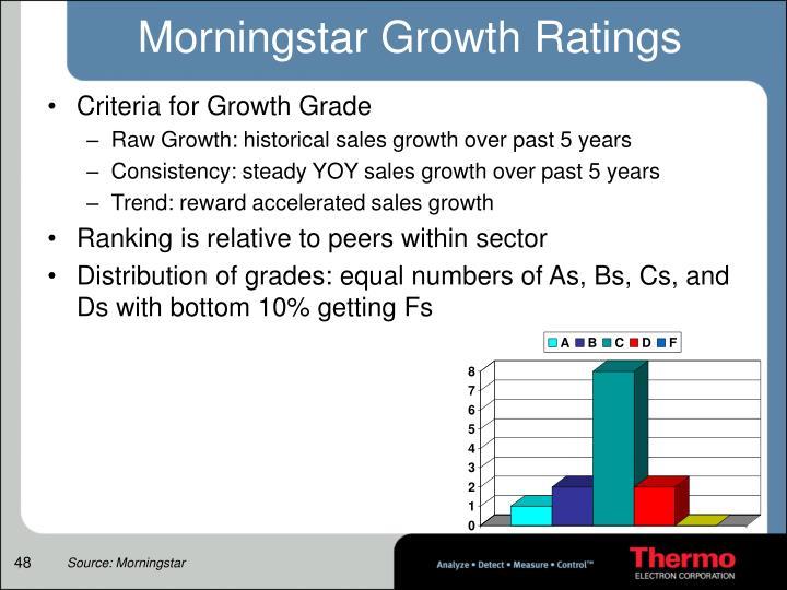 Morningstar Growth Ratings
