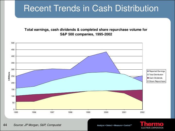 Recent Trends in Cash Distribution