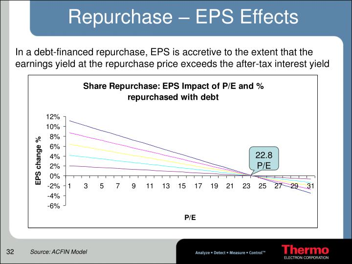 Repurchase – EPS Effects