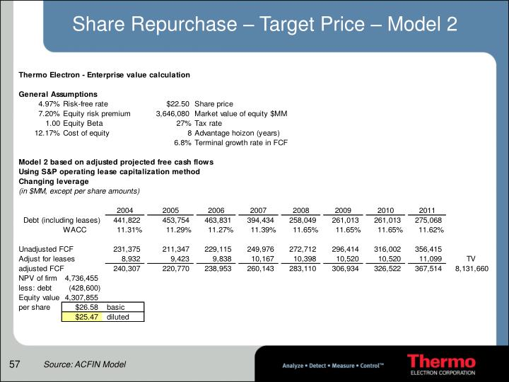 Share Repurchase – Target Price – Model 2