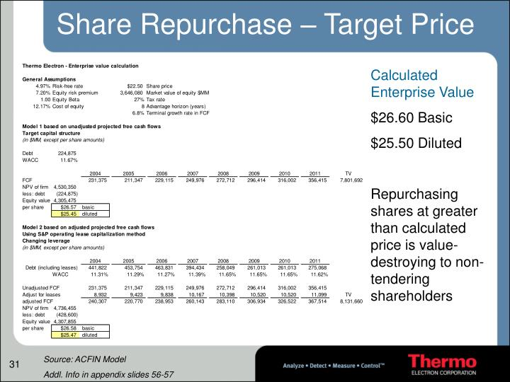 Share Repurchase – Target Price