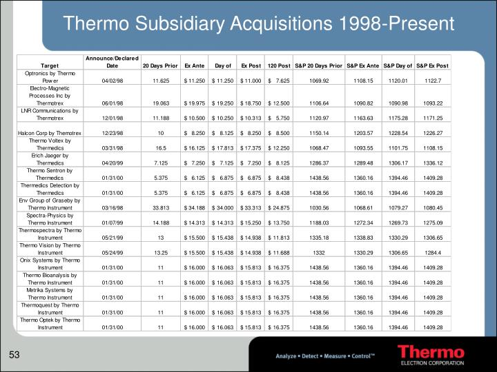 Thermo Subsidiary Acquisitions 1998-Present