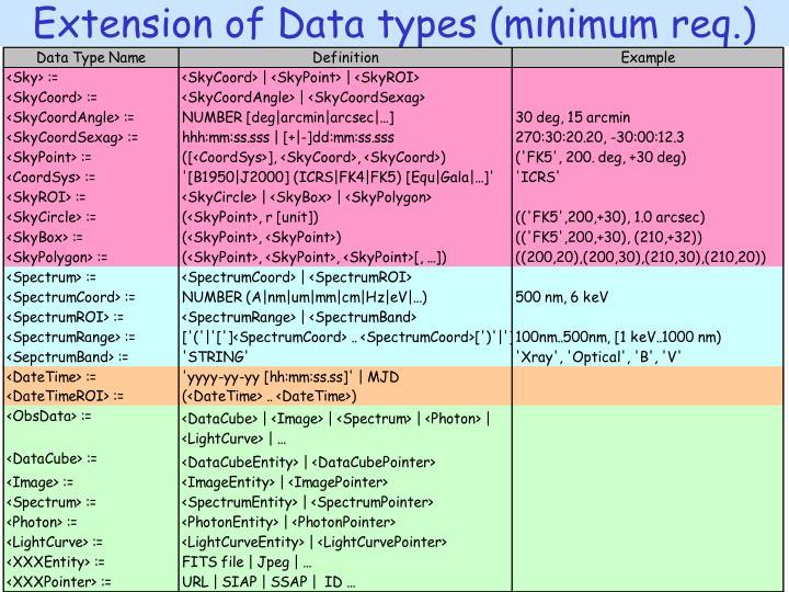 Extension of Data types (minimum req.)