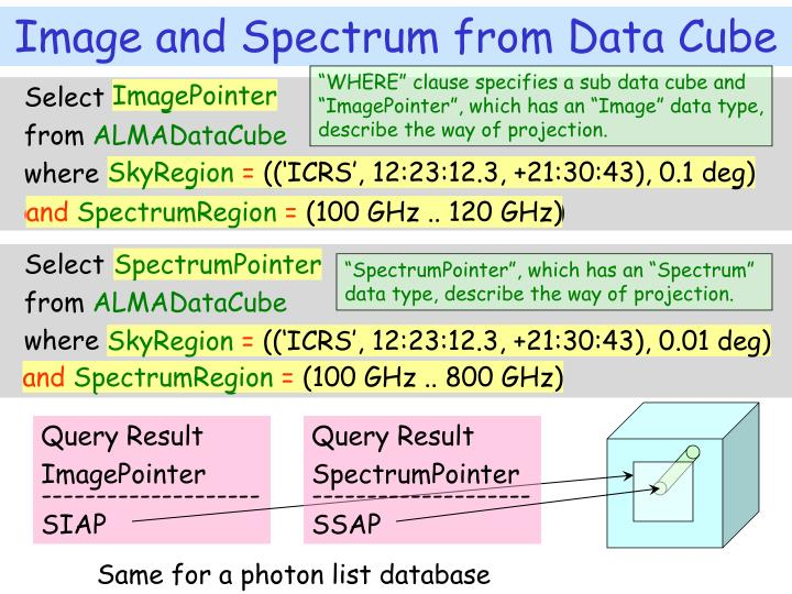 """""""WHERE"""" clause specifies a sub data cube and """"ImagePointer"""", which has an """"Image"""" data type, describe the way of projection."""
