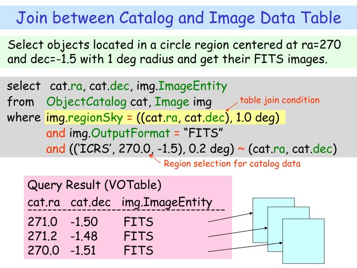 Select objects located in a circle region centered at ra=270 and dec=-1.5 with 1 deg radius and get their FITS images.