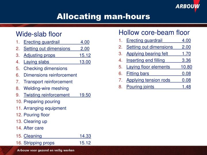 Allocating man-hours