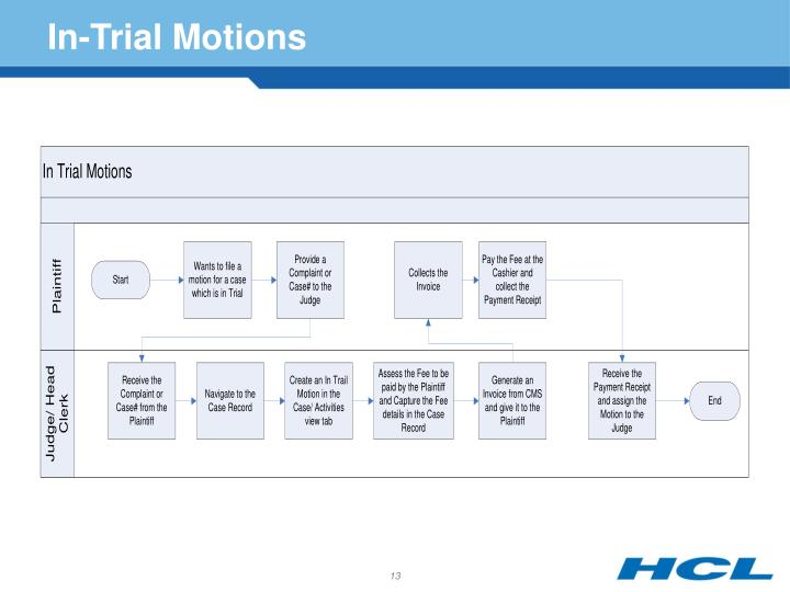 In-Trial Motions