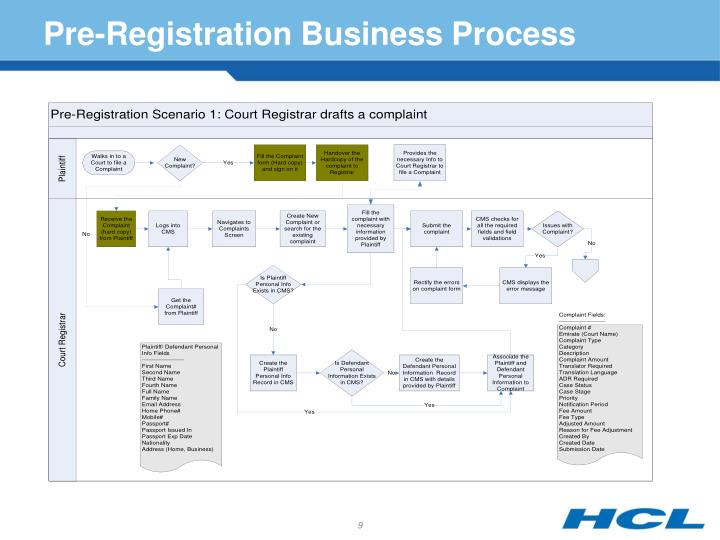 Pre-Registration Business Process