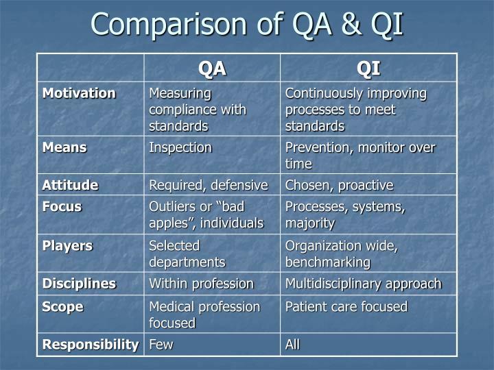 Comparison of QA & QI