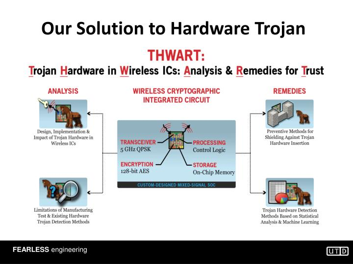 Our Solution to Hardware Trojan