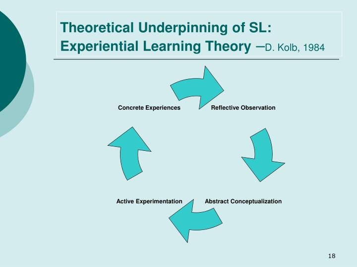 Theoretical Underpinning of SL: