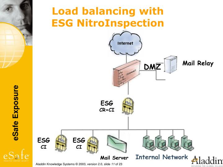Load balancing with ESG NitroInspection