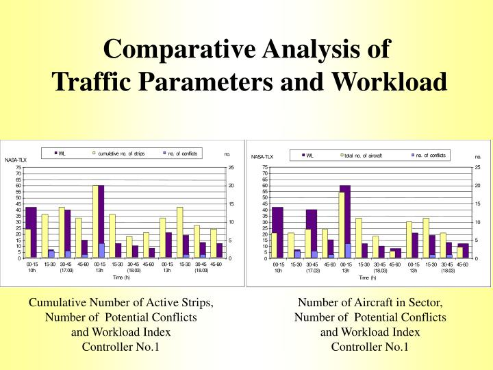 Comparative Analysis of