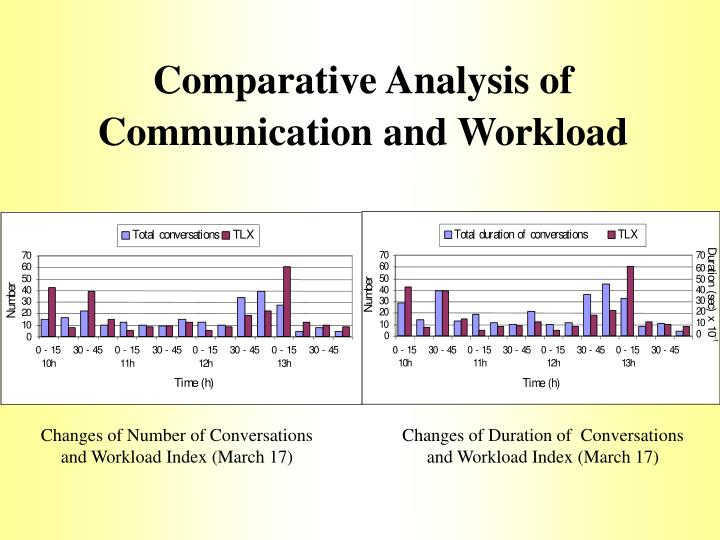 Comparative Analysis of Communication and Workload
