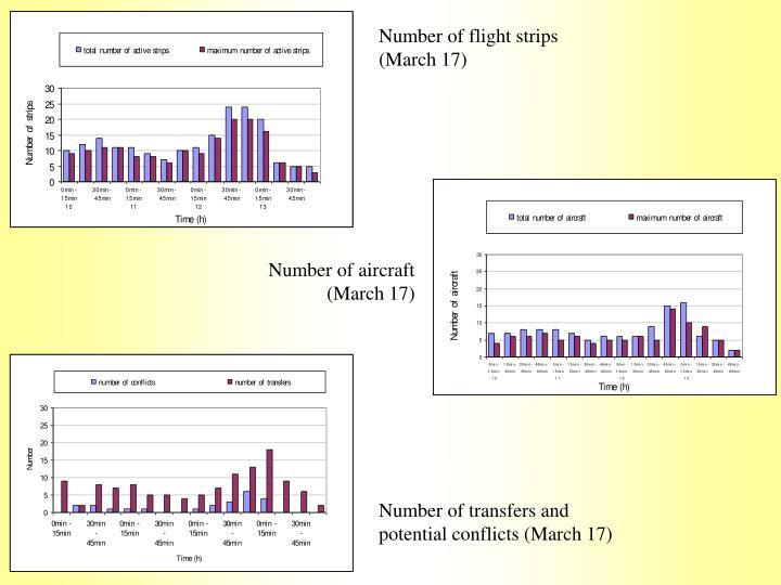 Number of flight strips (