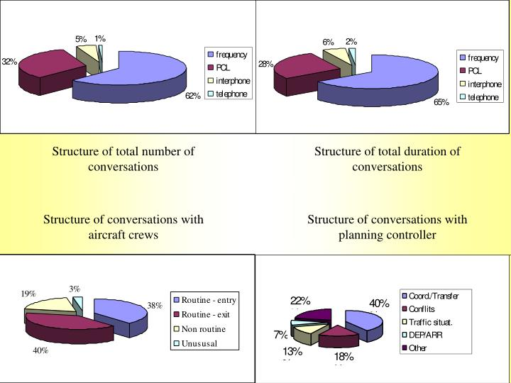 Structure of total number of conversations