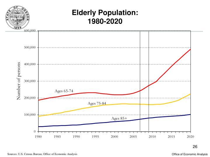 Elderly Population: