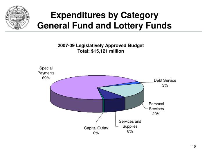 Expenditures by Category