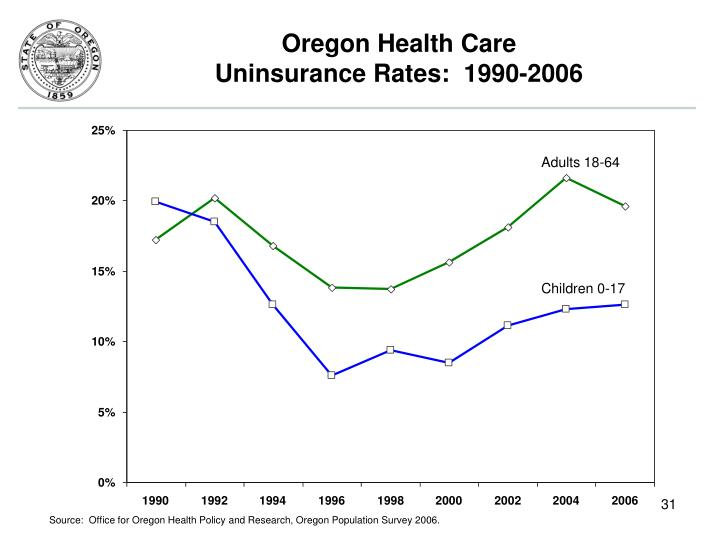 Oregon Health Care