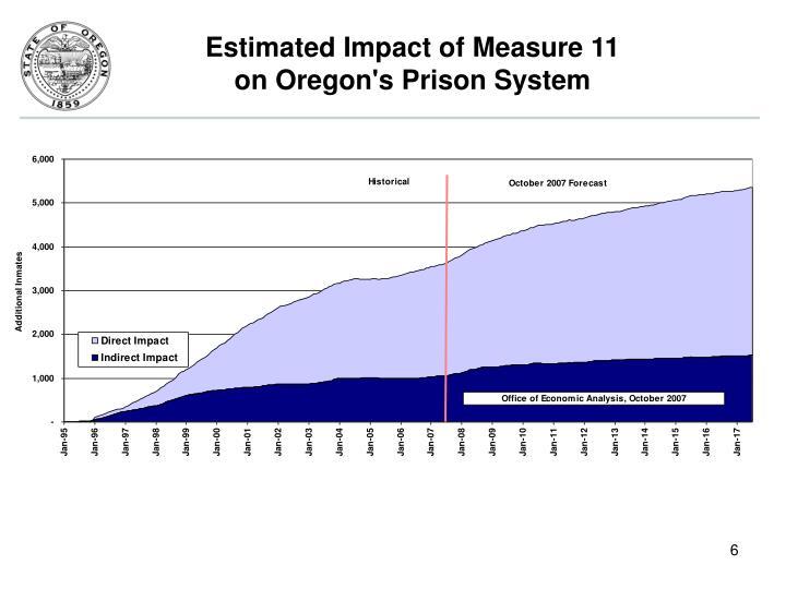 Estimated Impact of Measure 11